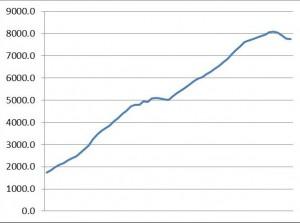blsgraph