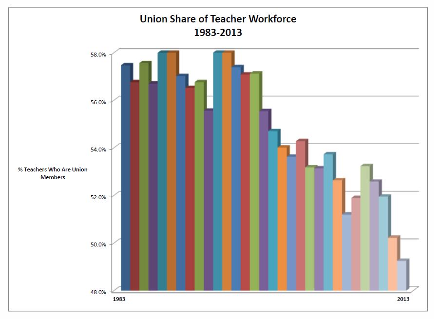 UnionShare1983-2013