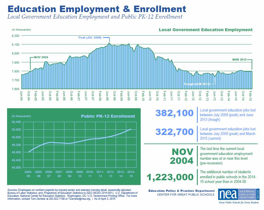 NEAEnrollmentEmployment